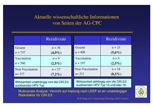 hpv impfung nach konisation