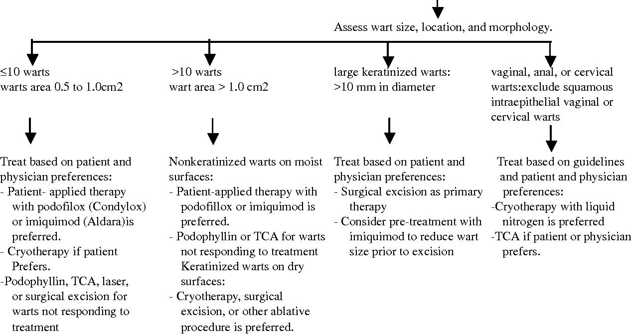 hpv tca treatment papilomatosis laringea tratamiento