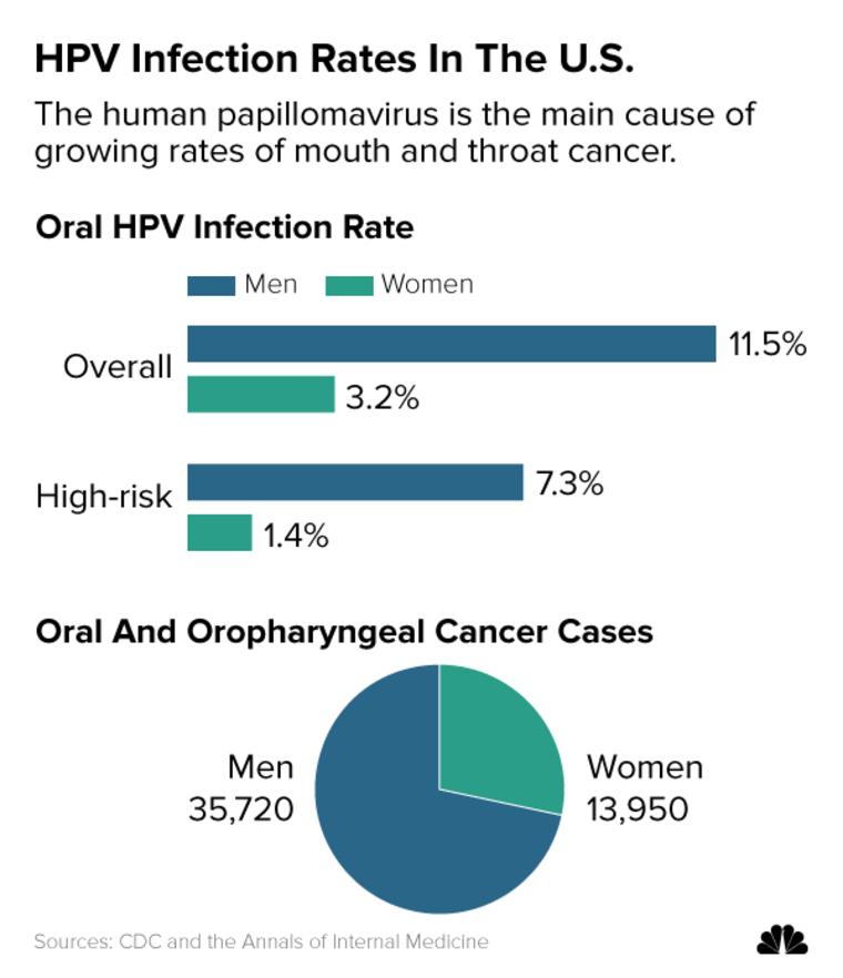 virus papiloma humano mujeres sin verrugas papilloma alla vescica uomo