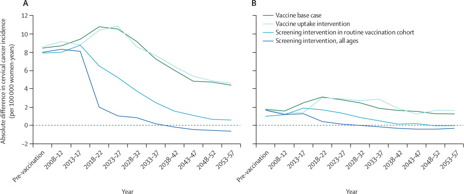 hpv vaccine and cervical cancer rates