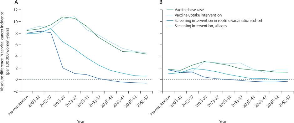 hpv vaccine cancer risk enterobius vermicularis via de entrada