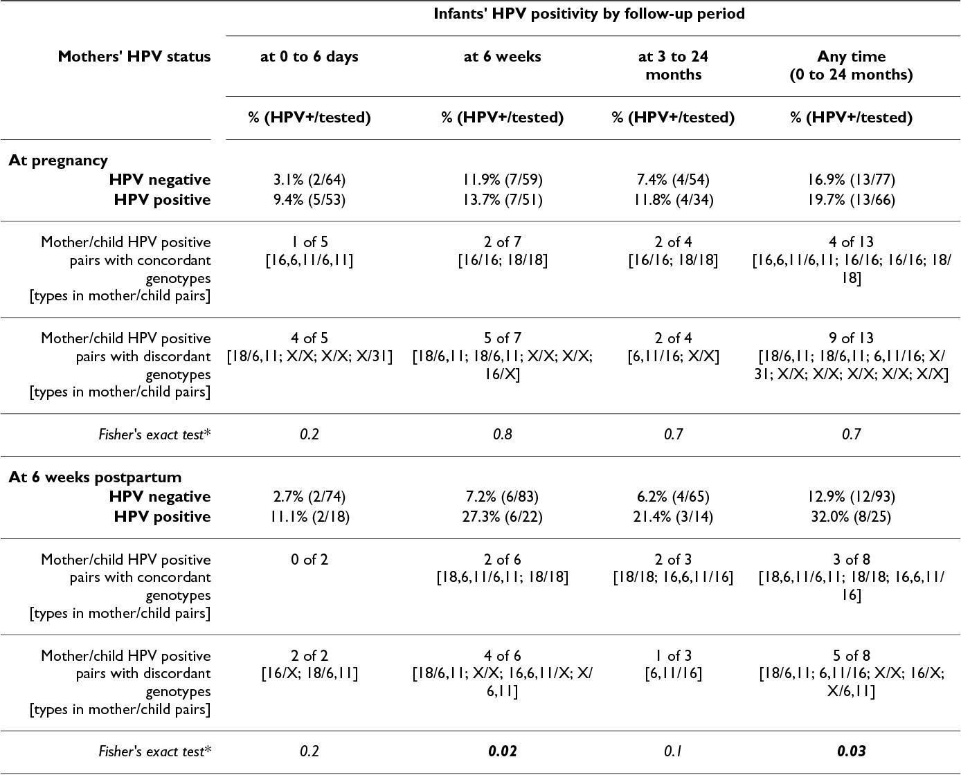 human papillomavirus infection in newborns