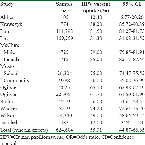 human papillomavirus vaccination uptake in canada a systematic review and meta-analysis