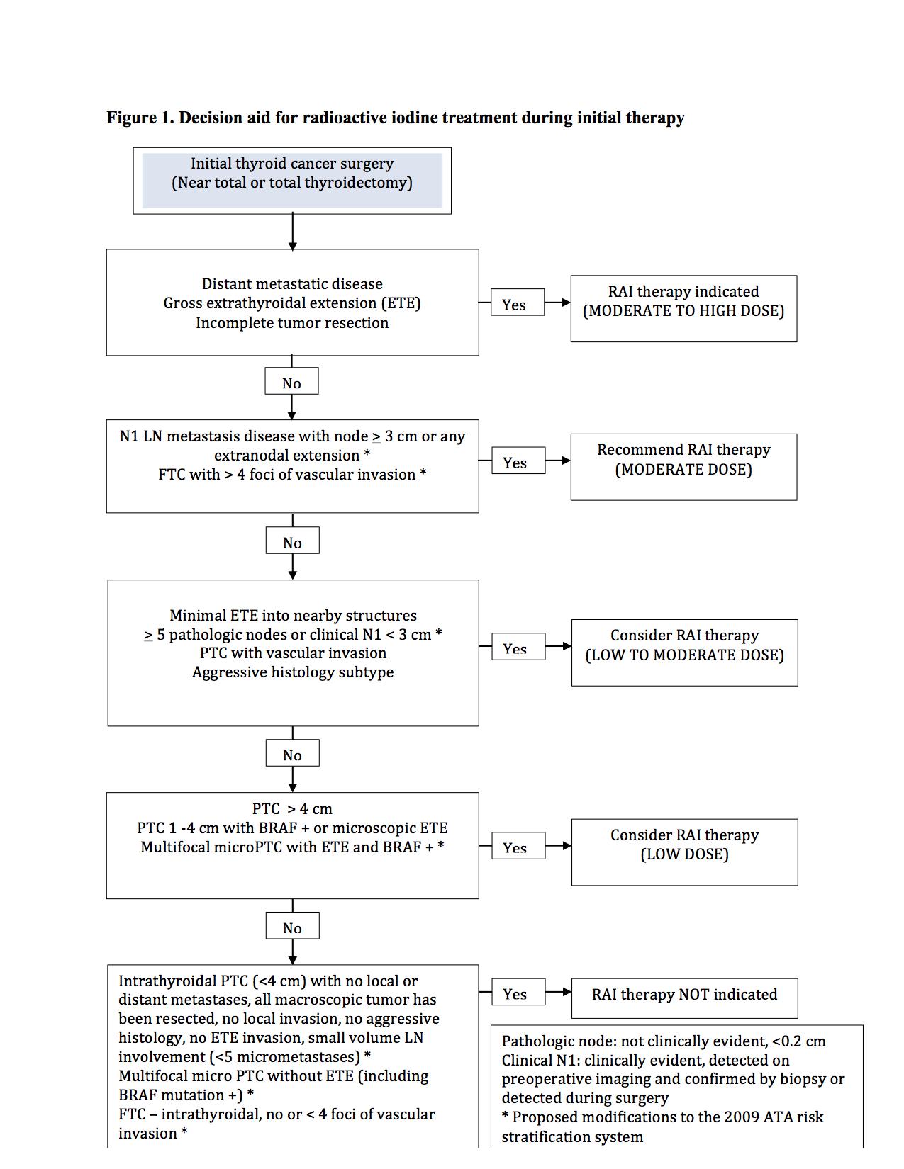 papillary thyroid cancer natural treatment papilloma of bladder histology