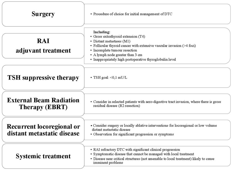 papillary thyroid cancer new treatments