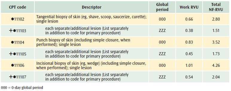 papilloma excision cpt conjunctival papilloma