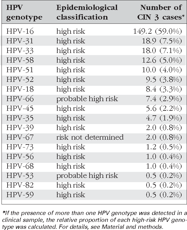 papilloma virus cin 3 hpv et cancer prostate