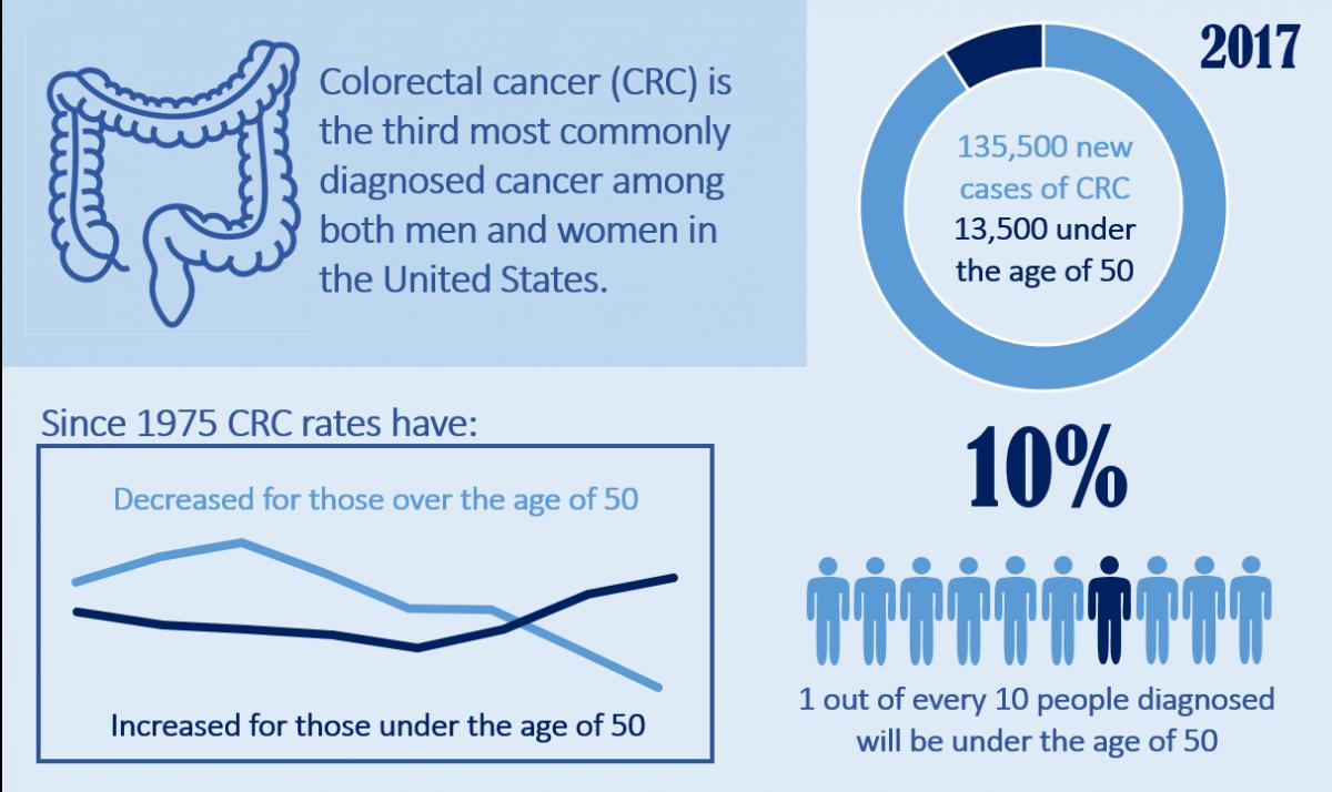 rectal cancer young age viermi intestinali reactii adverse