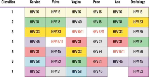 colorectal cancer jelentese hpv impfung pei