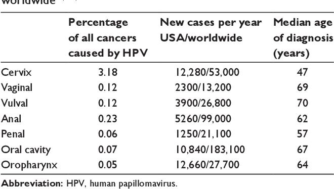cancer benign vs malignant