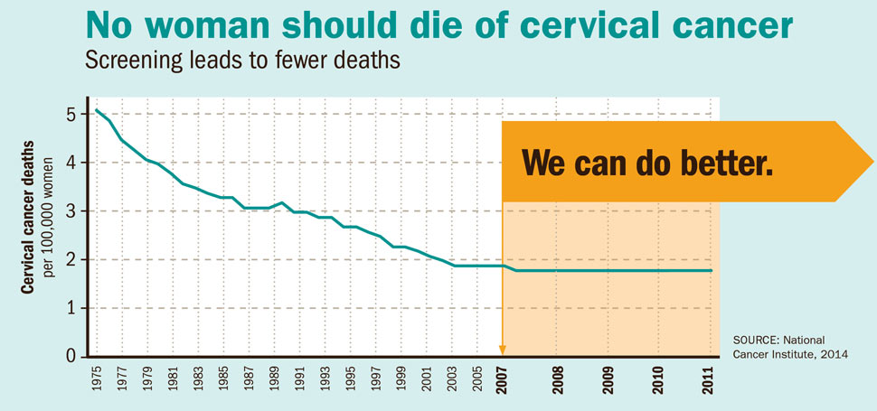 vaccination for hpv cervical cancer