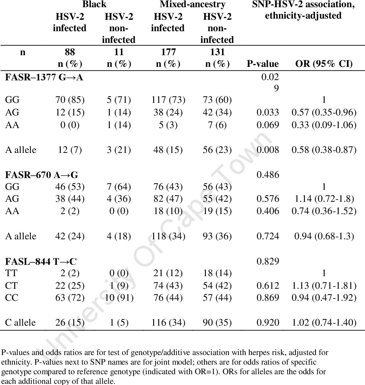hpv cervical cancer odds ratio