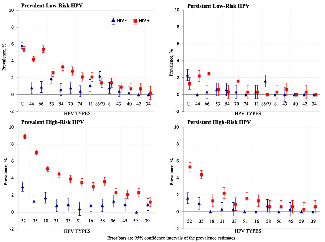 hpv 66 cancer risk papilloma virus boca
