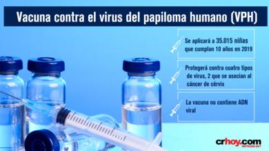 vacuna virus papiloma humano costa rica cancer du gros intestin stade 4