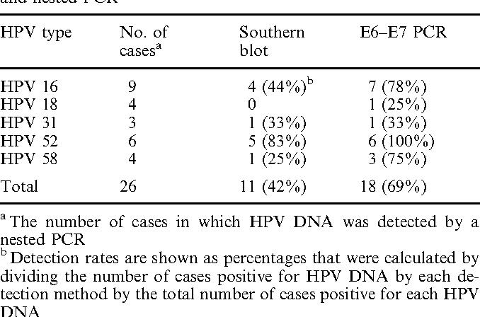 virus papiloma humano deteccion hombres papilloma vs granuloma