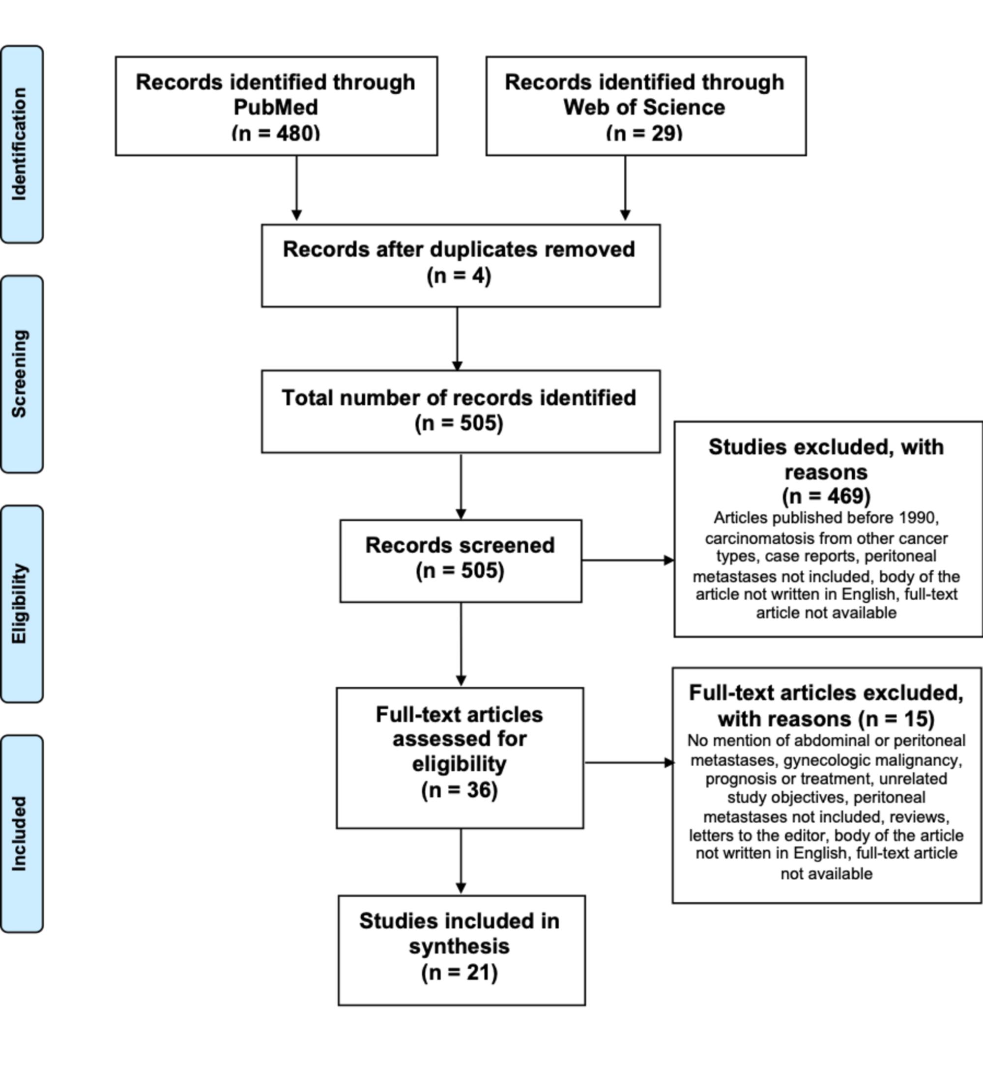 vestibular papillae symptoms parazitii in londra 2019