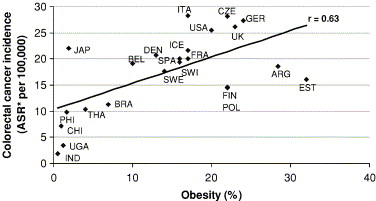 colorectal cancer and obesity