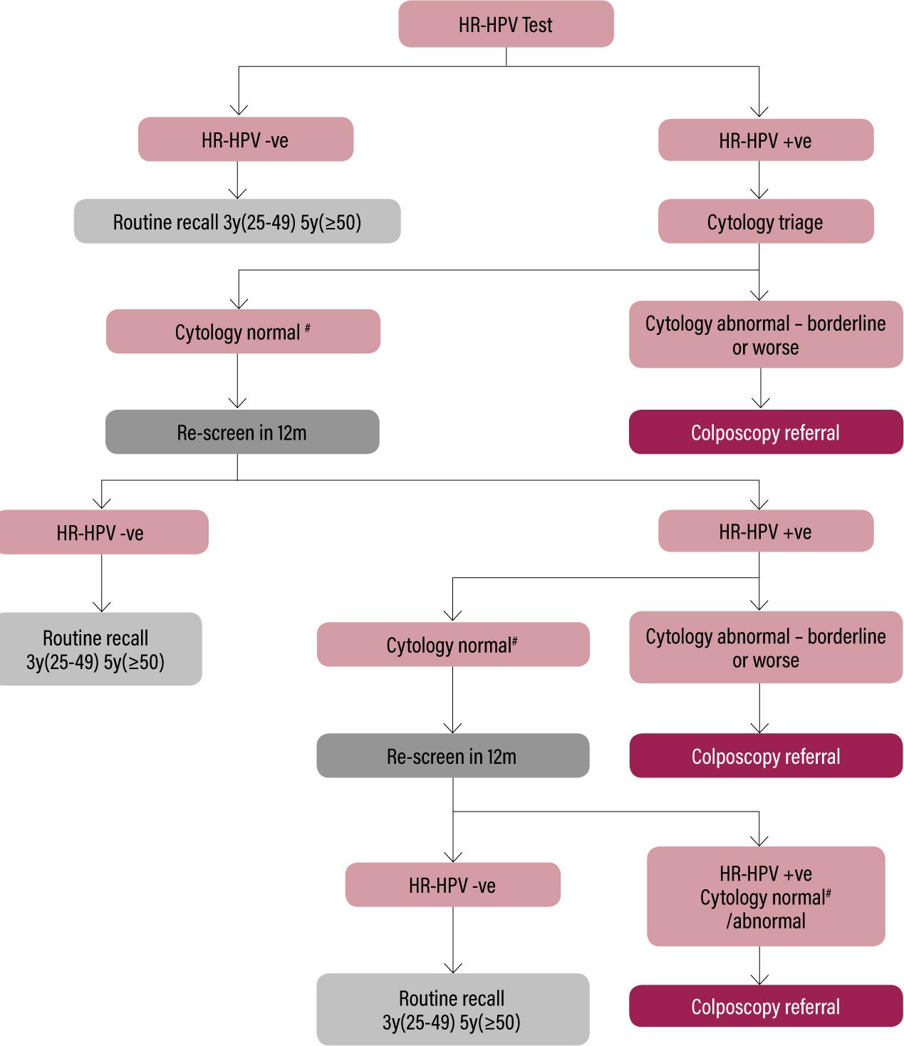cancerul de ovare hpv new medicine