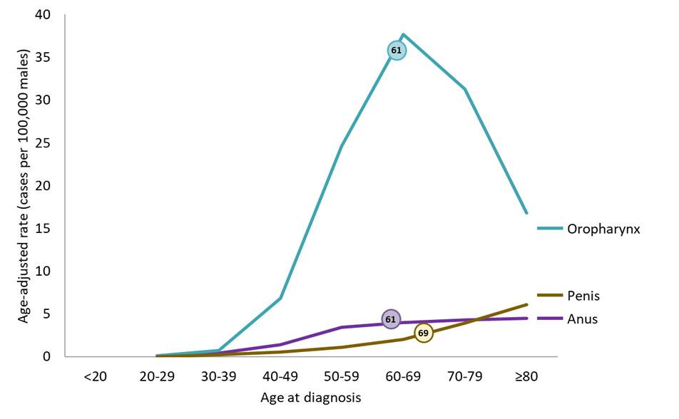 hpv oropharyngeal cancer statistics