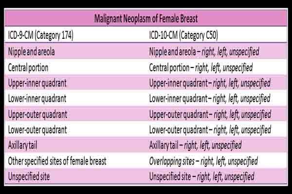 cancer testicular icd 10