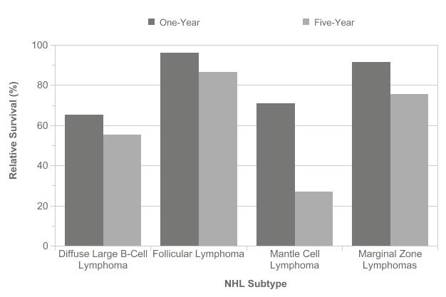 cancer hodgkins lymphoma survival rate