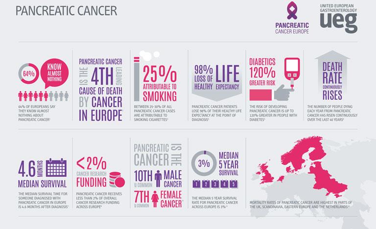 cancer pancreas barcelona