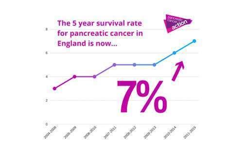 cancer pancreas survival rate cancerul viata mea