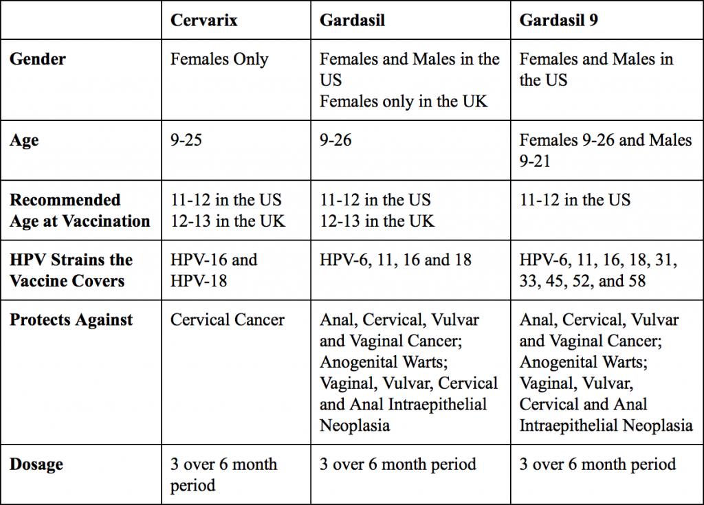 gardasil hpv types breast cancer genetic or environmental