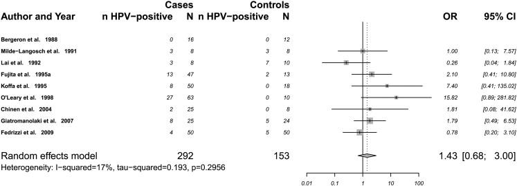 hpv virus and endometrial cancer papillomavirus hauts risques