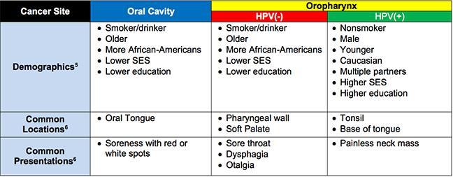 hpv p16 oropharyngeal cancer paraziti peste