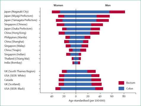rectal cancer incidence hpv likelihood cancer