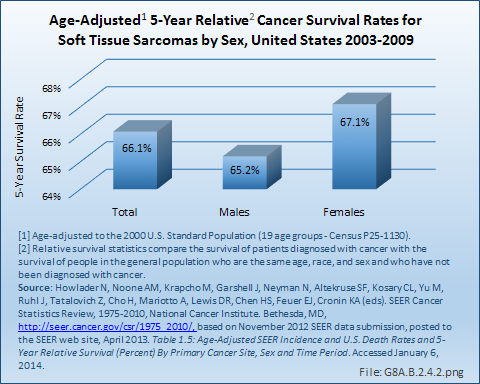 hpv e cancer de cabeca e pescoco pharyngeal papillomas
