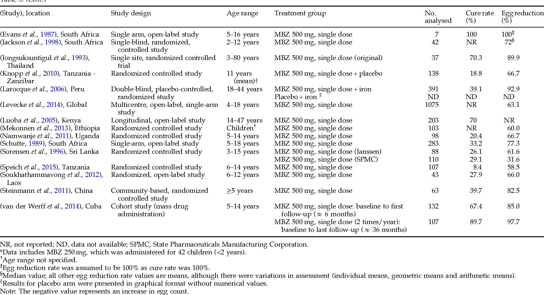 helminth infection mebendazole