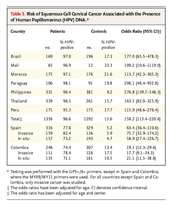 high risk hpv percentage cancer treatment for respiratory papillomatosis
