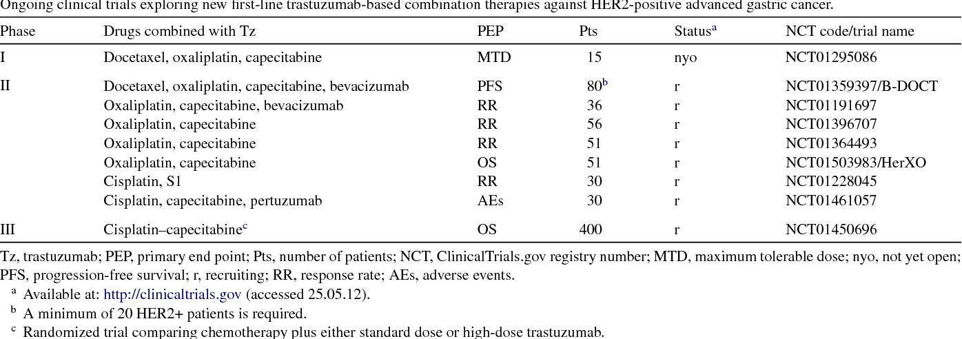 gastric cancer bevacizumab hpv virus does it ever go away
