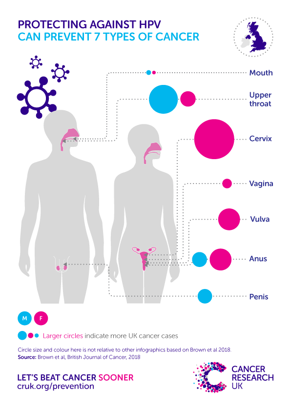 hpv virus and brain cancer