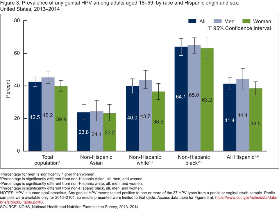 high risk hpv percentage cancer respiratory papillomatosis neonate