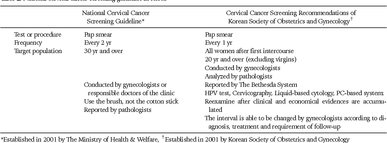 hpv infection treatment guidelines cancer peritoneal dolor