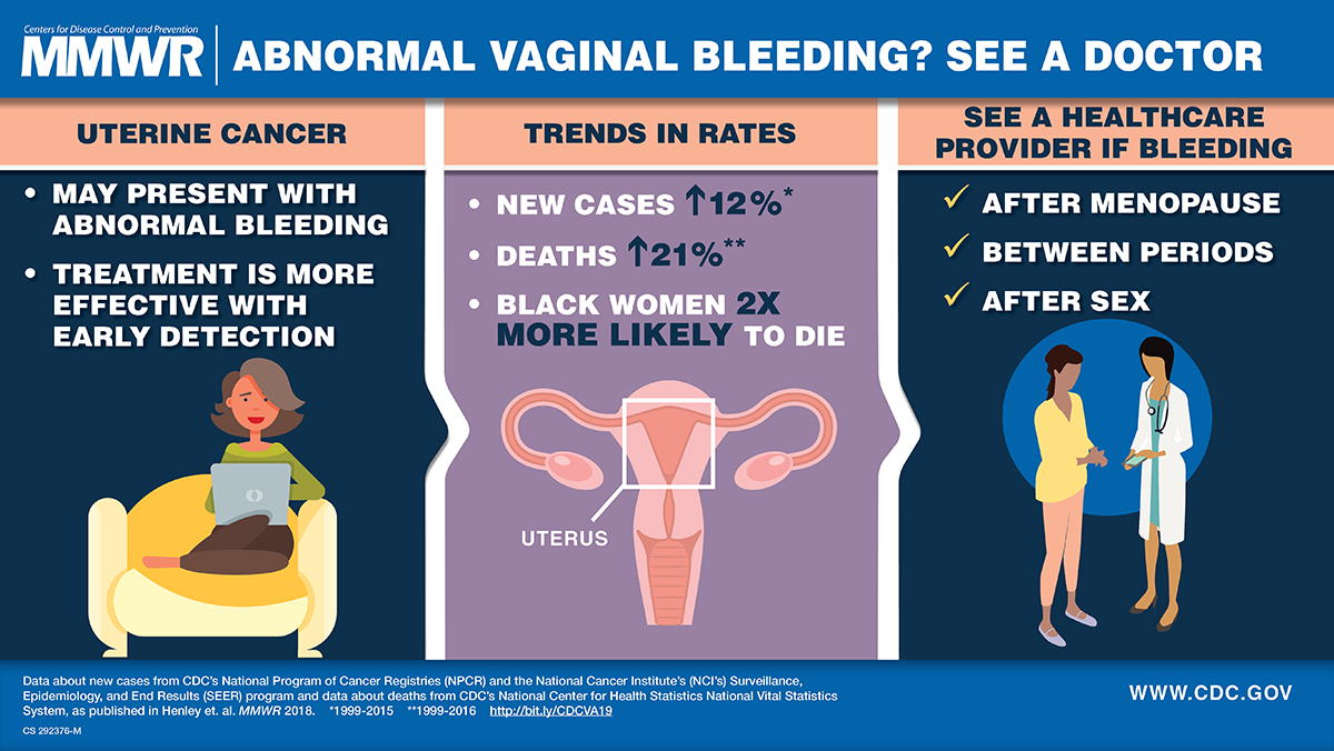 cancer endometrial icd 10
