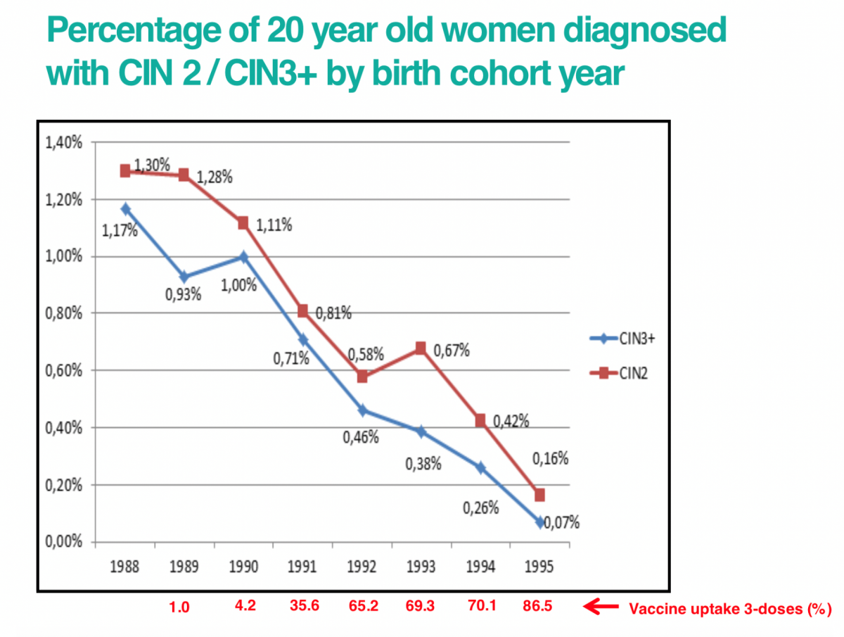 hpv vaccination and cervical cancer