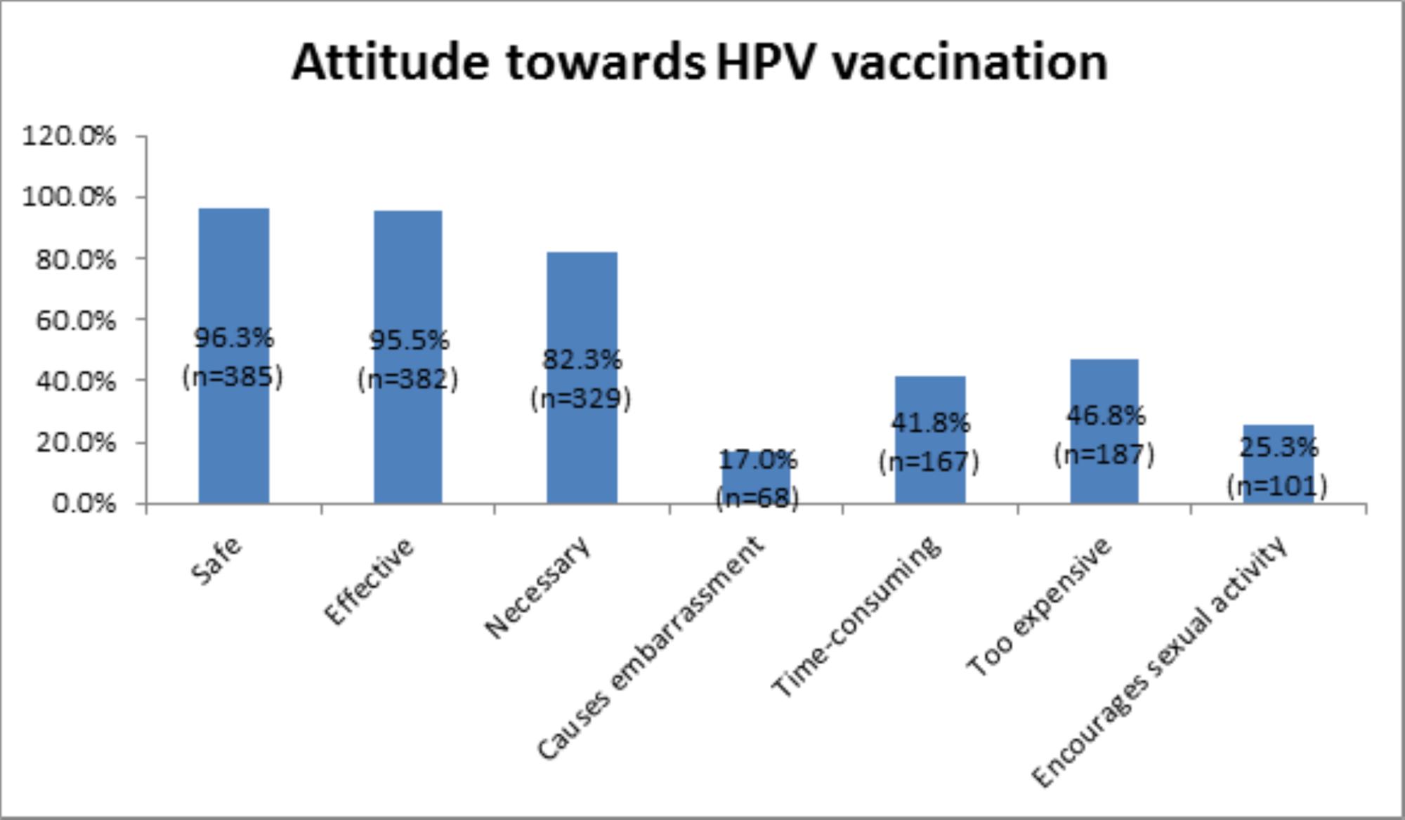 public knowledge and attitudes towards human papillomavirus (hpv) vaccination