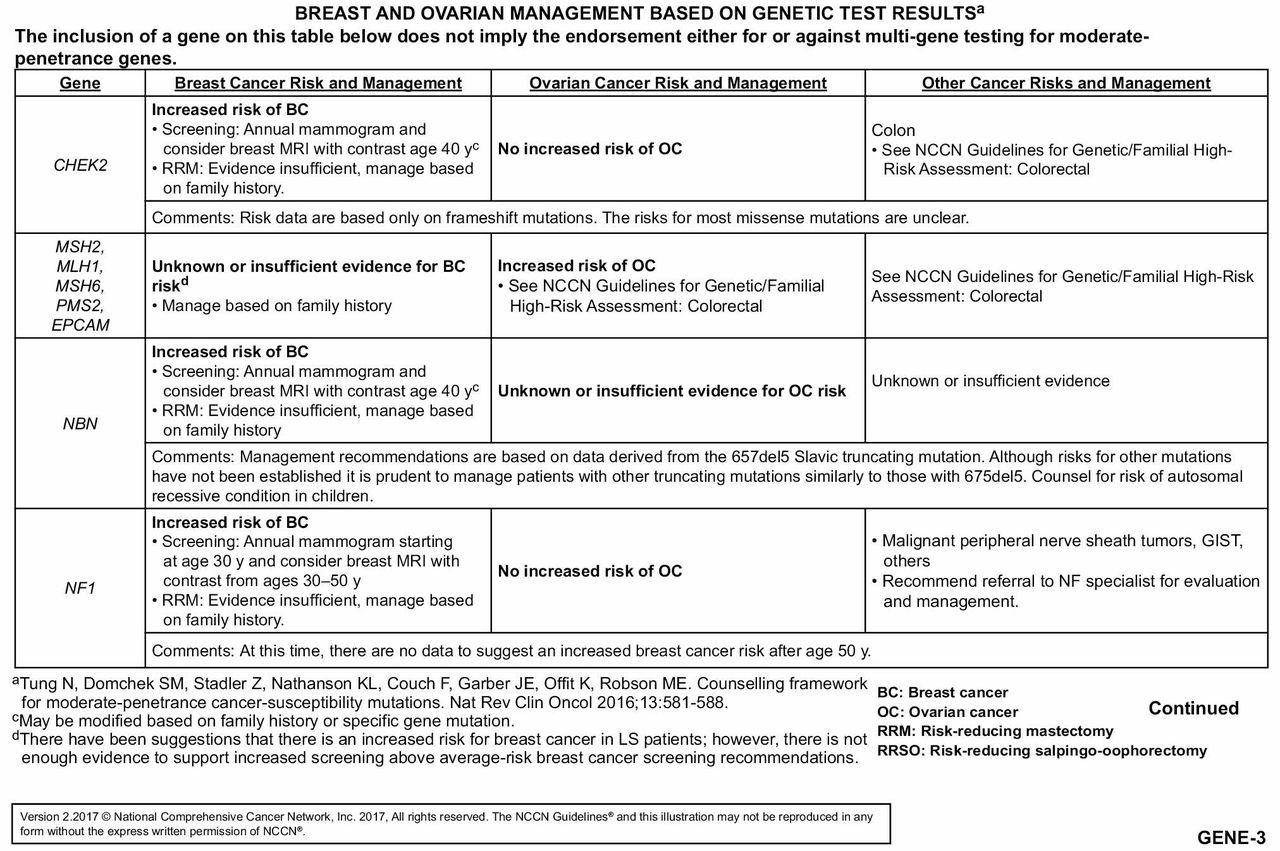 familial cancer screening guidelines papilloma virus verruche cura