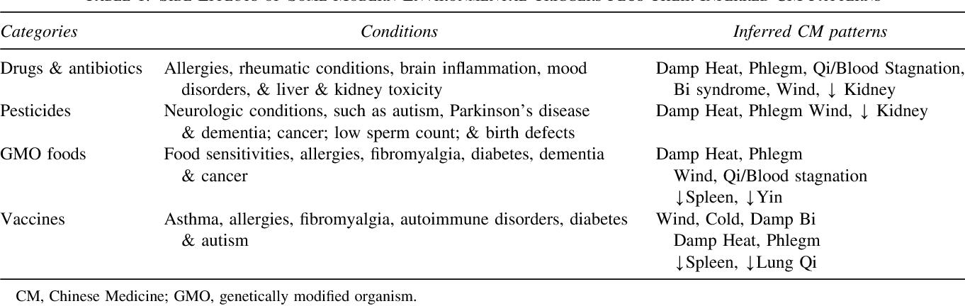 dysbiosis spleen qi phlegm and complex difficulties