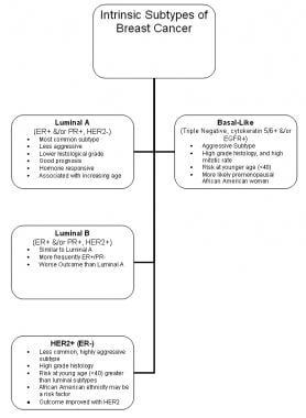intraductal papilloma treatment emedicine detoxifiere cu zer