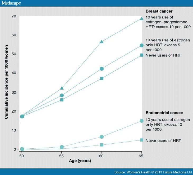 Cancerul de endometru (uterin)   adventube.ro