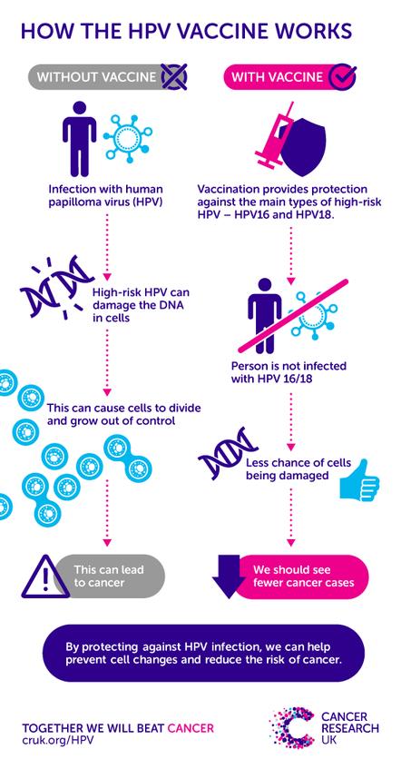 hpv impfung wenn schon infiziert familial cancer types