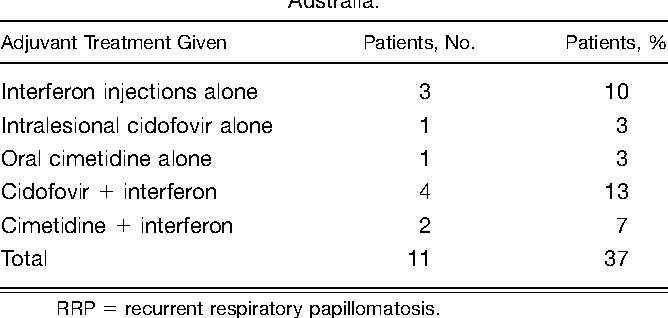 recurrent laryngeal papilloma icd 10