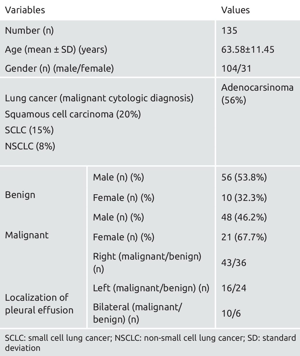 lung cancer benign pleural effusion