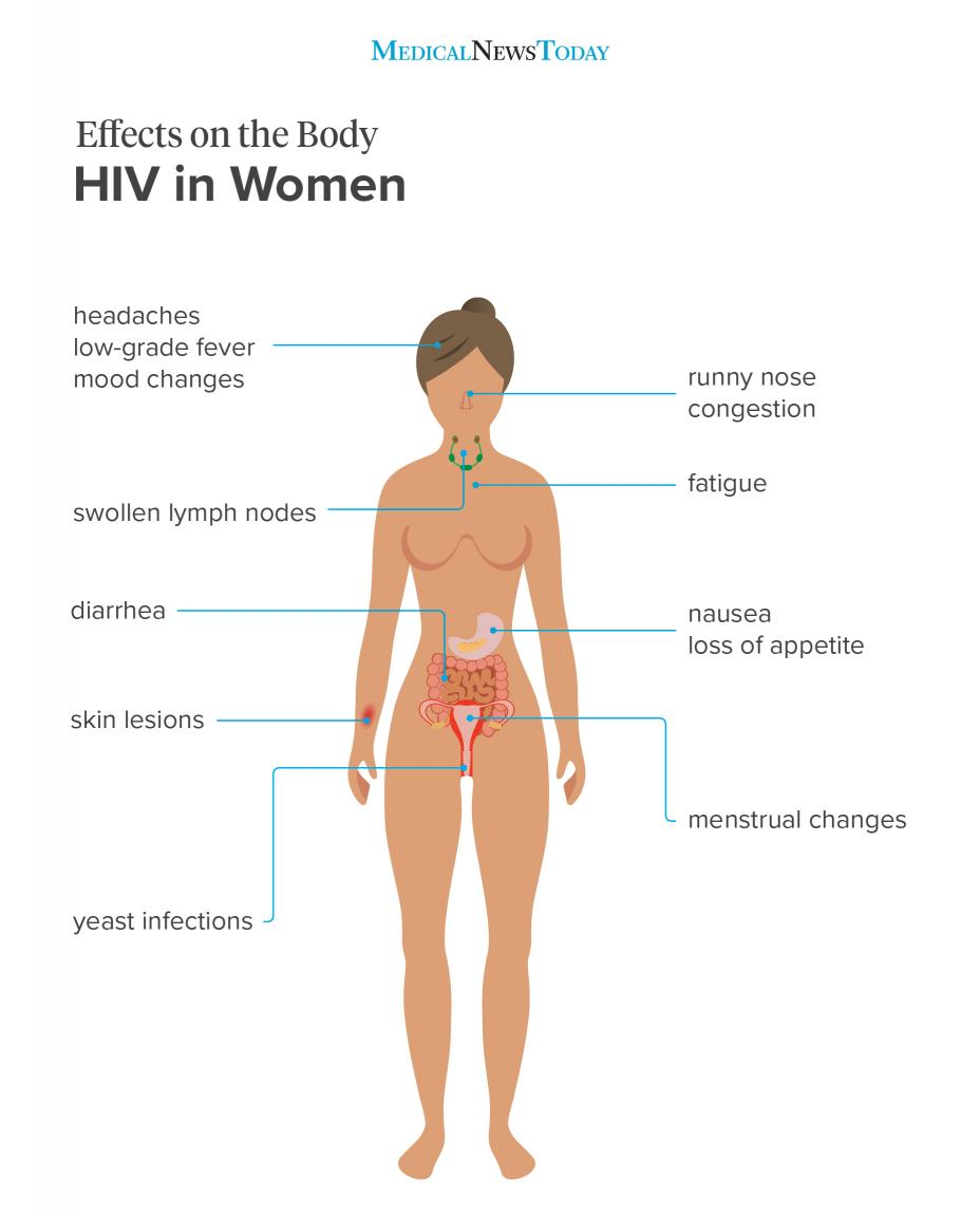 hiv and bladder papillomavirus ganglion aine