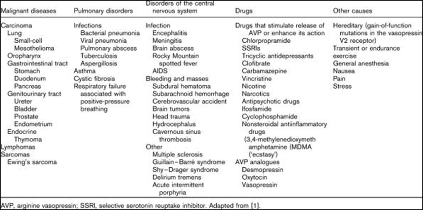 Sindromul secreţiei inadecvate de hormon antidiuretic (sindromul Schwartz-Bartter)